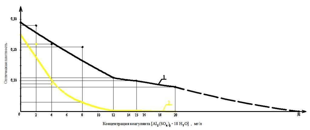 График зависимости оптической плотности воды от концентрации коагулянта в зернистом и электрохимическом фильтре изображение