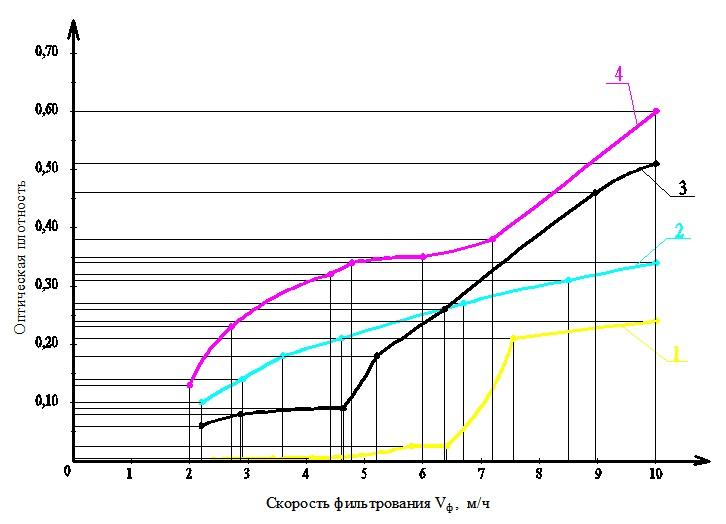 Зависимость остаточной оптической плотности воды от скорости фильтрования в классических и электрохимических фильтрах в присутствии коагулянта и без реагентов изображение