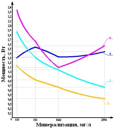 Мощность электрохимического источника тока в зависимости от концентрации NaCl в статическом и динамическом режиме изображение