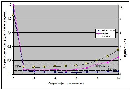 Содержание железа, нефтепродуктов и мутности в зависимости от скорости фильтрования изображение