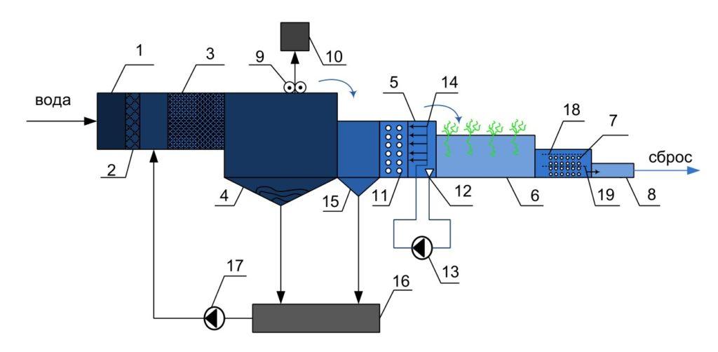 Сооружения для очистки ливневых и талых вод изображение