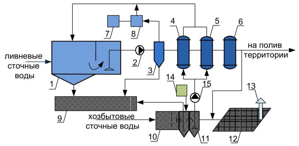 Технологическая схема очистки ливневых и хозбытовых сточных вод изображение